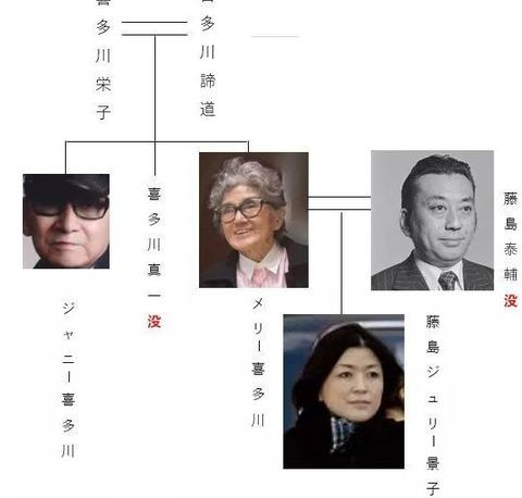 ジャニー喜多川が死去 (5)