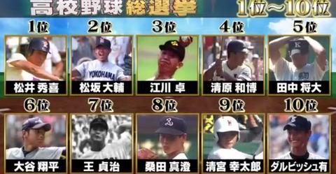 高校野球総選挙2019順位結果 (2)
