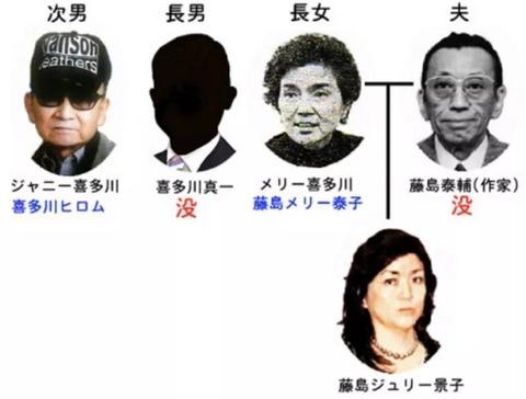 ジャニー喜多川が死去 (3)
