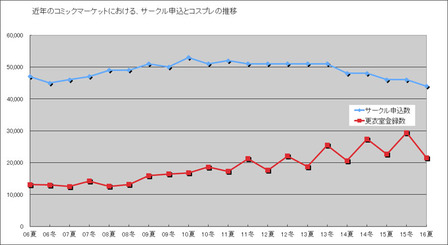 コミケ更衣室グラフ