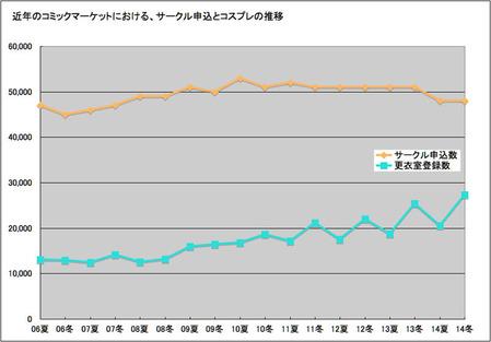 7_グラフ推移決定