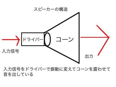 スピーカーの構造