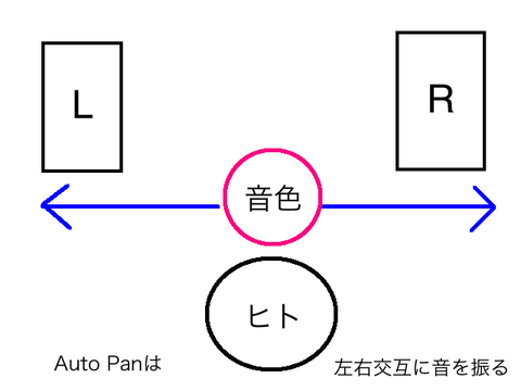 Auto Pan