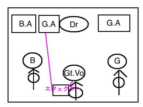 セッティング図のコピー