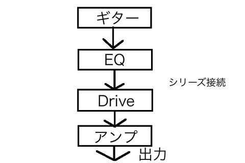 シリーズ接続