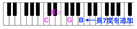 鍵盤のコピー4