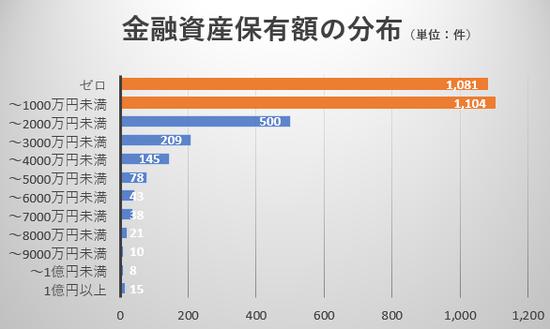 金融資産保有額の分布