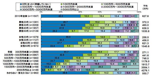 """【調査】サラリーマン1万人アンケート、回答者の40.3%が""""退職後の生活資金""""は「0円」"""