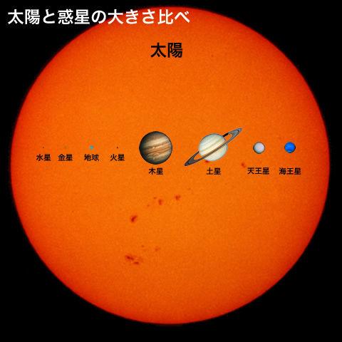 太陽系惑星の大きさ比較