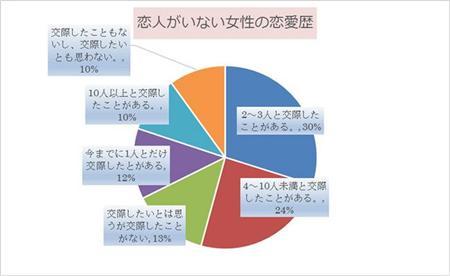 グラフ:恋人がいない女性の恋愛歴