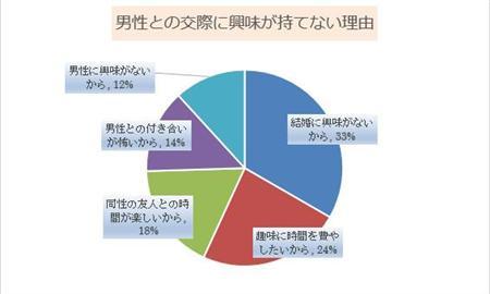 グラフ:男性との交際に興味が持てない理由