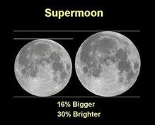 supermoon-chart-e1409817682554