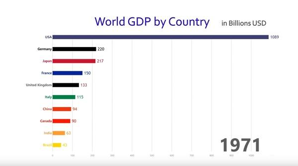 GDP 3