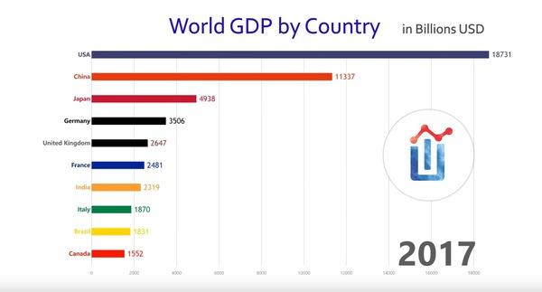 GDP 6